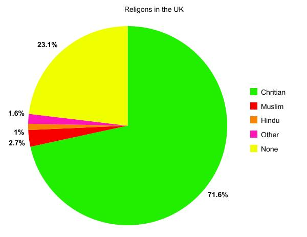 Is britain a christian country religious nationalism altavistaventures Images